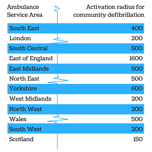 Ambulance Service Activation Radii